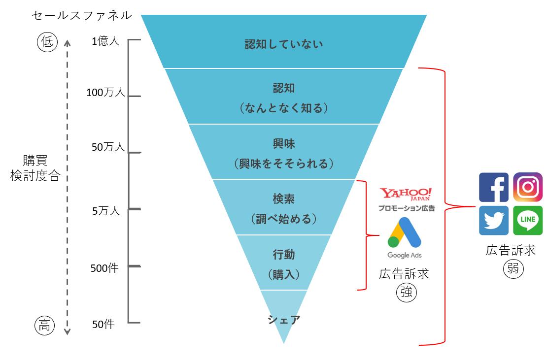 セールスファネル上における各種広告とSNSの立ち位置